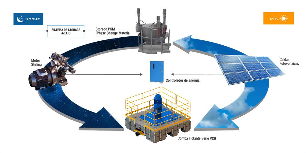 Almacenamiento de energia Azelio-VOGT