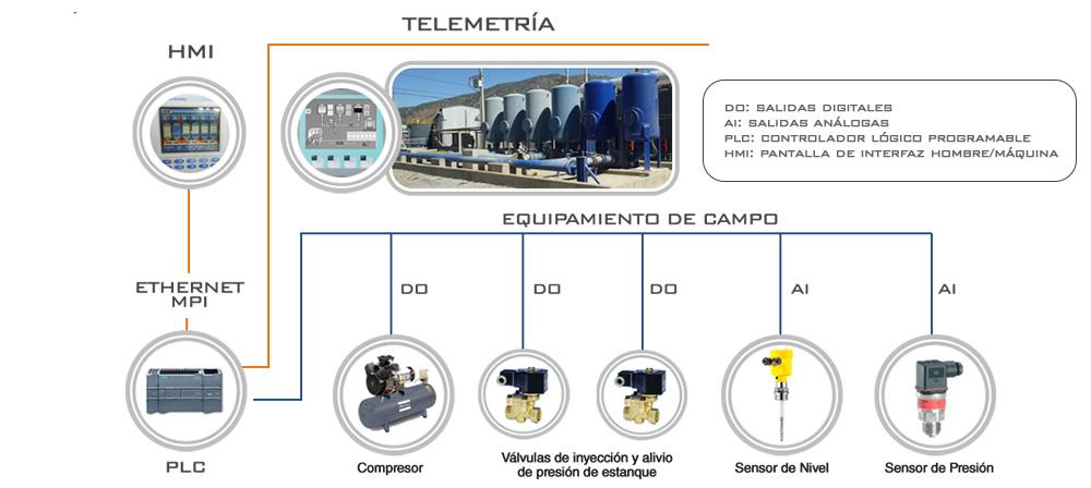 Sistema de Telemetría